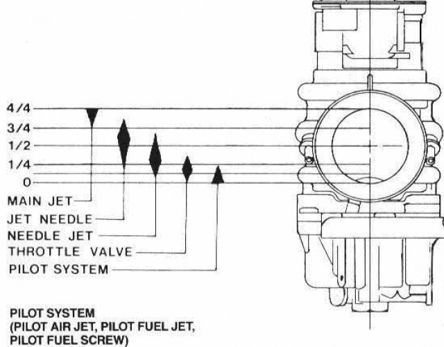 carburetor operation diagram water pump operation diagram